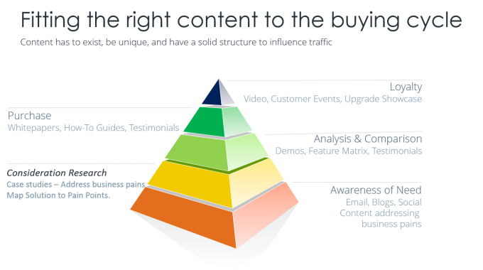 Content Supporting the Buying Cycle