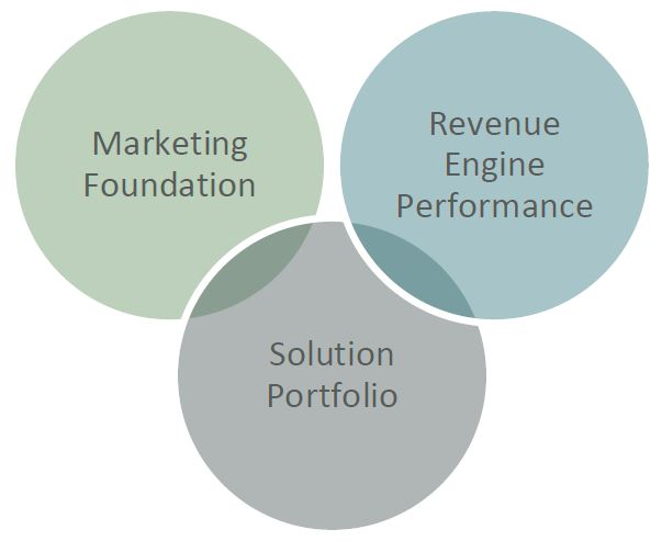 Marketing Diagnostic Insights