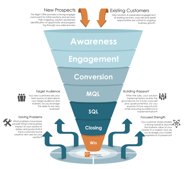 Integrated Sales Funnel Infographic