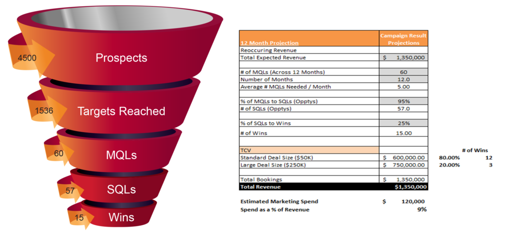 Sales Funnel Results & Marketing Objectives Calendar