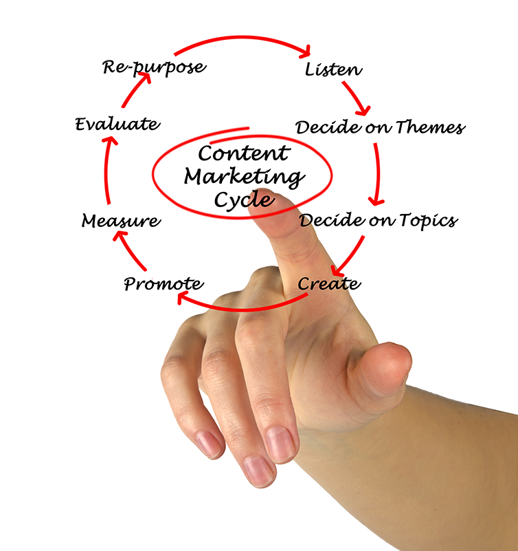 Content Marketing for the Buying Cycle