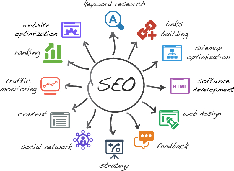 B2B SEO Programs - Search engine optimization methods and strategy